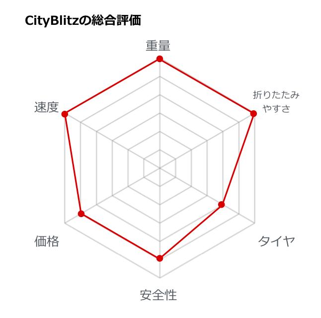 電動キックボードcityblitzの総合評価